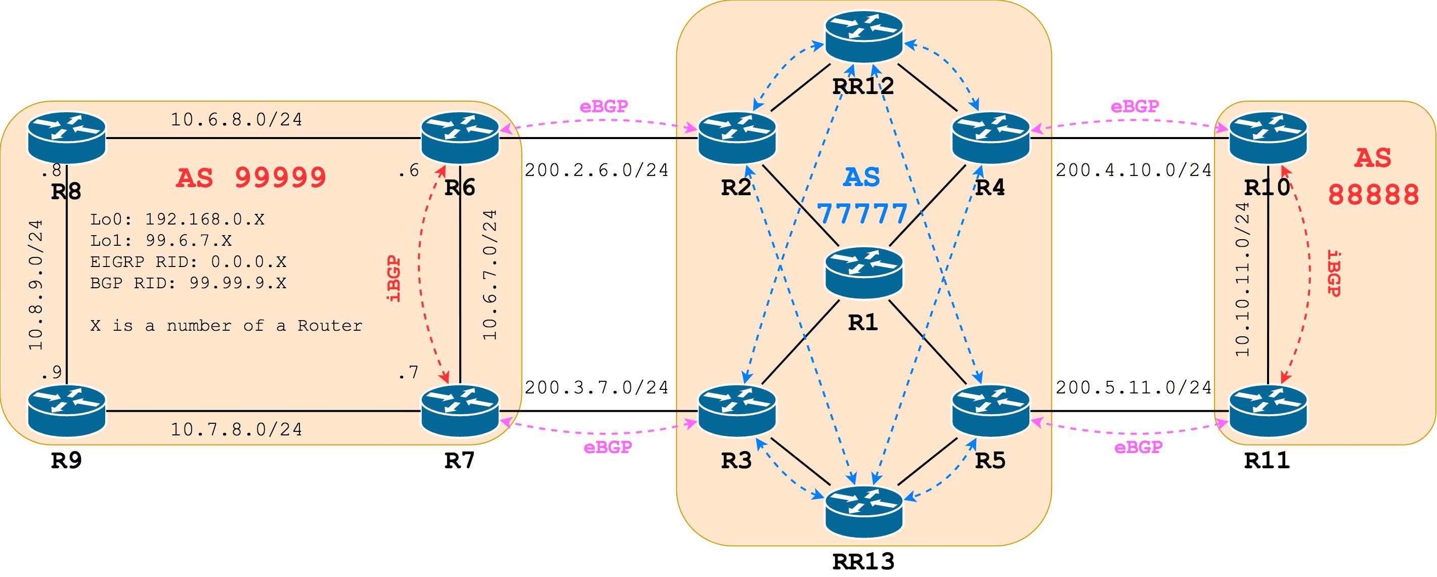 BGP  Part 6  Multi-homed scenario with mutual redistribution | Cisco