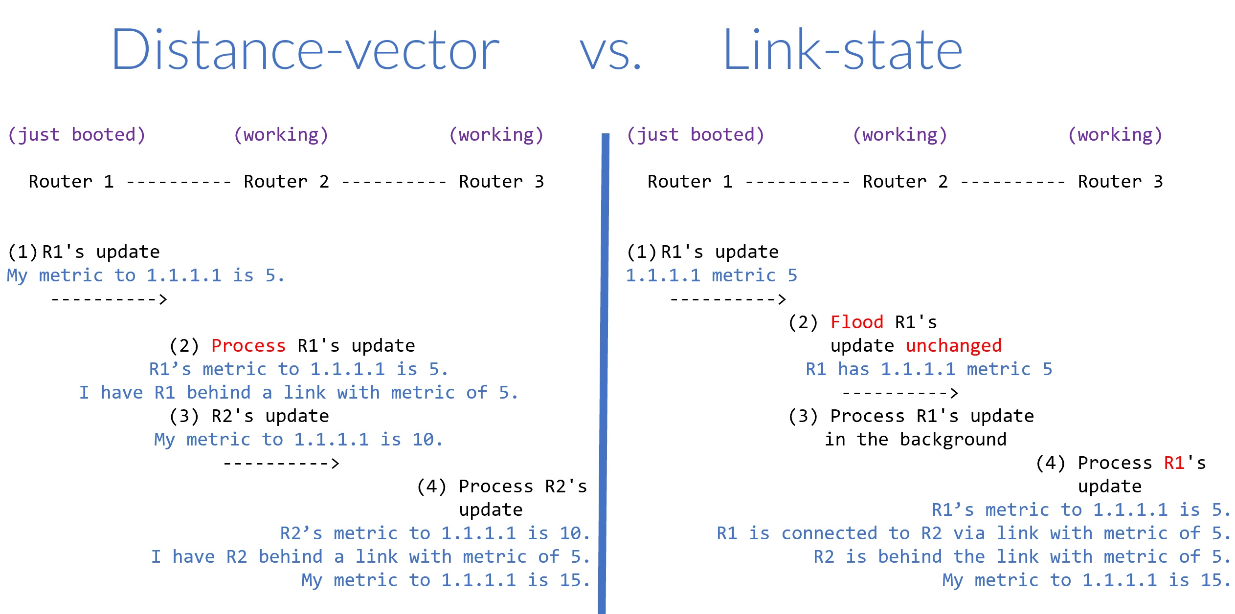 Distance Vector vs. Link State – cisco networking