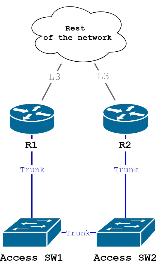 FHRP  Part 1  HSRP v1 and v2 | Cisco networking