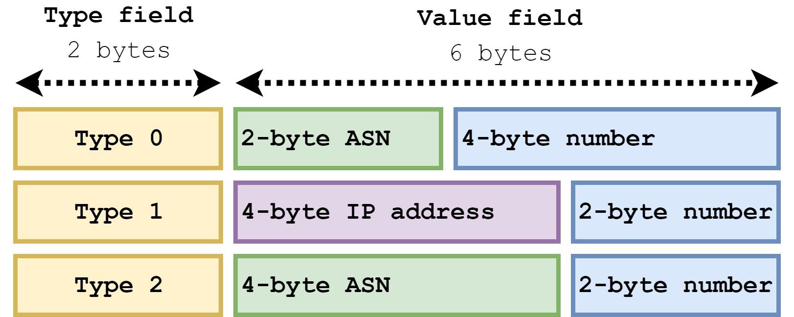 VXLAN  Part 3  BGP EVPN L3 VNI (NX-OS 7)   Cisco networking