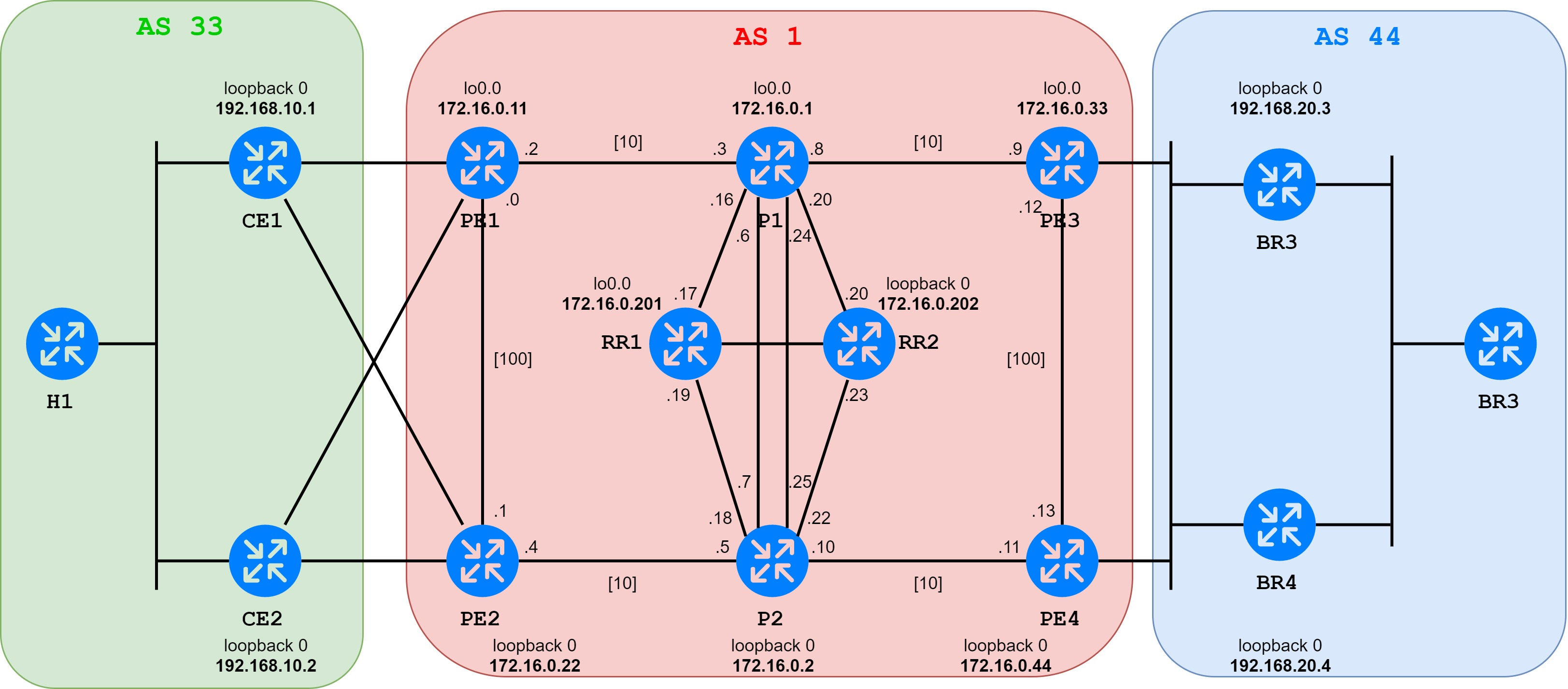 MPLS  Part 1  Basics | Cisco networking
