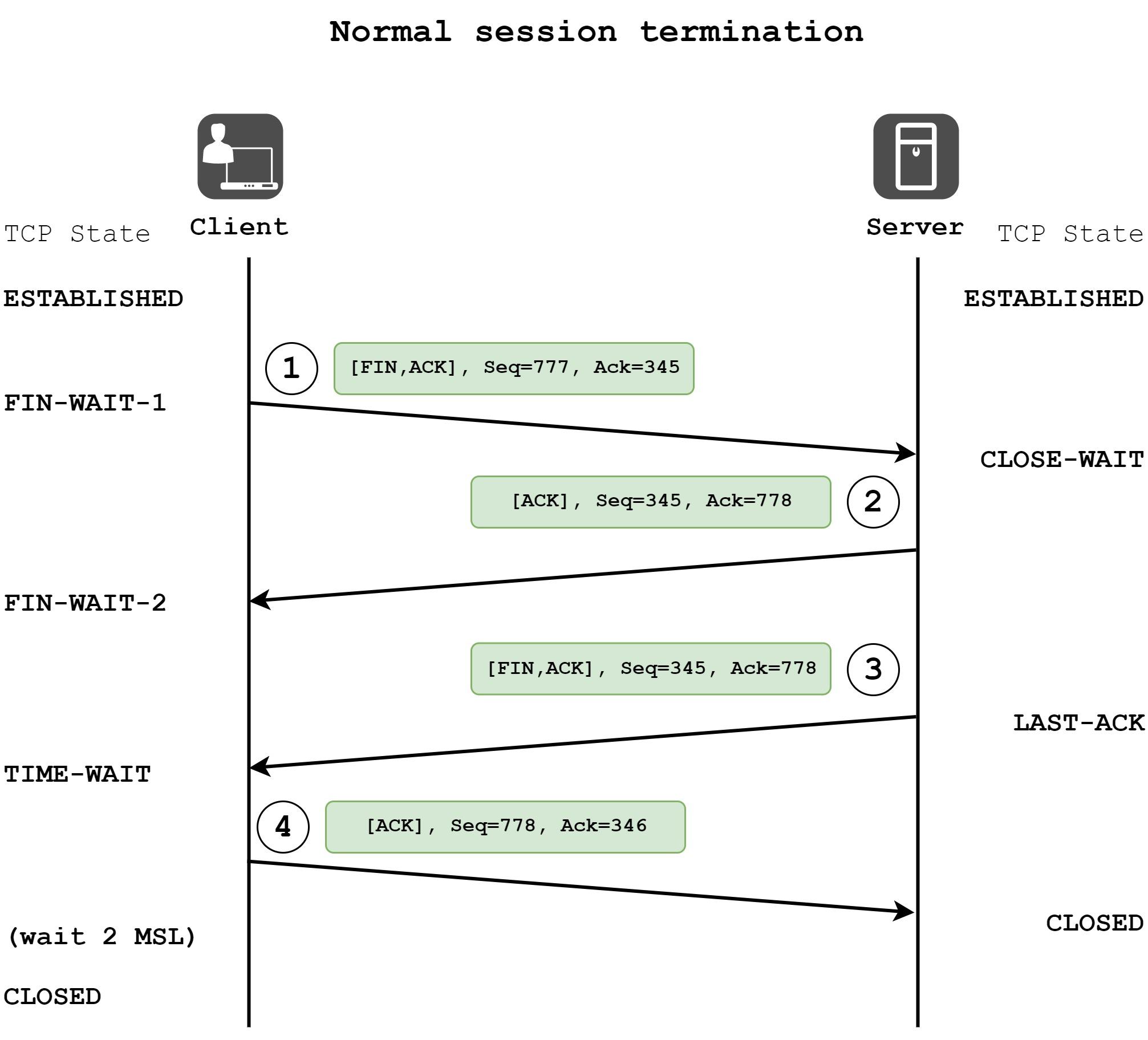 TCP  Part 1  Session Establishment and Termination | Cisco